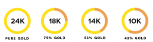 gold-carat